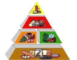 dieta piramide